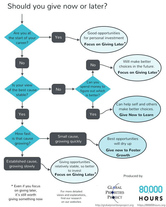 Now vs Later flowchart