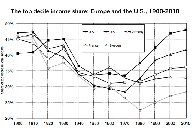 The top decile income share: Europe and the U.S., 1900-2010